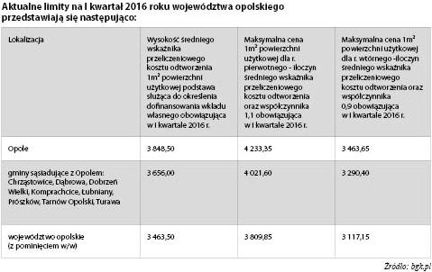 limity-1kwartal2016-opolskie
