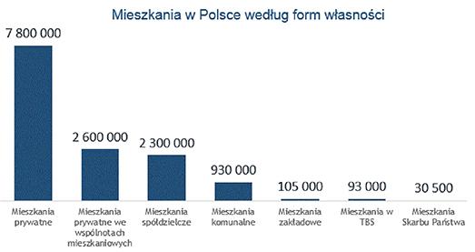 Mieszkania w Polsce według form własności